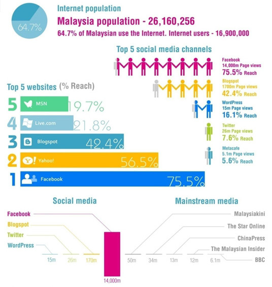 Number Of Internet Users In Malaysia Esource Technology